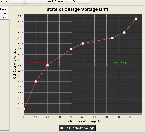 State of Charge Drift Chart